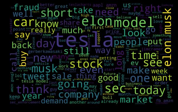 An analysis of Tesla Tweets – rohit apte